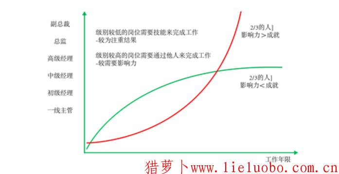 管理者管理生涯成长中不容忽视的3个变量