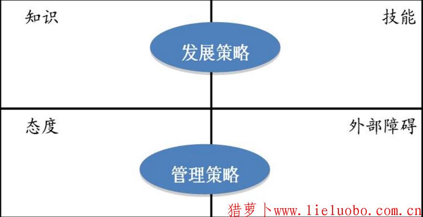 直线经理的绩效目标分解和辅导技能