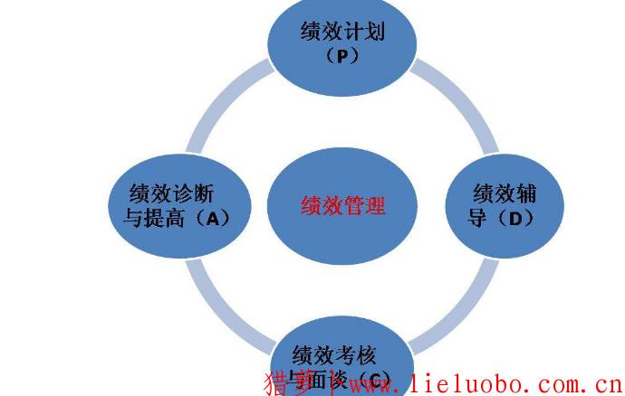 曹冲称象和积分式绩效管理