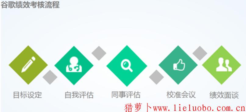 Google人力资源管理体系,Google绩效考核体系