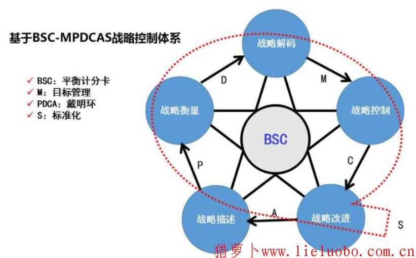 BSC成为企业战略管理一种有效的方法论和管理工具